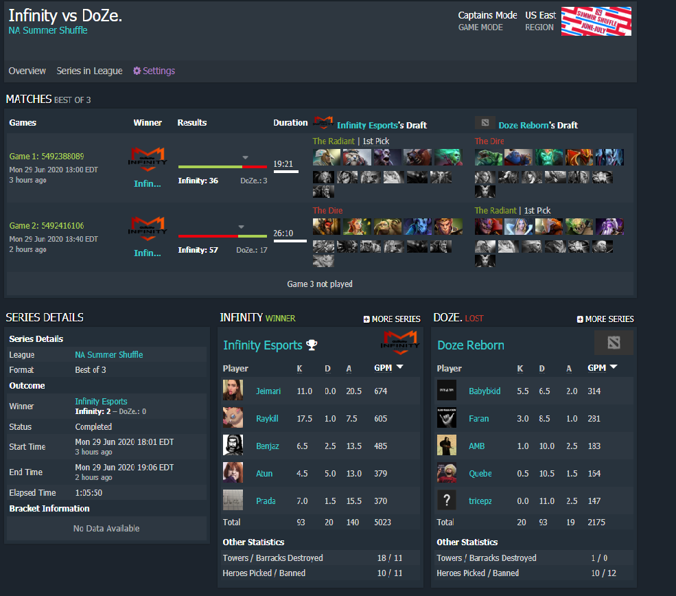 Screen capture of the series' Dotabuff entry.